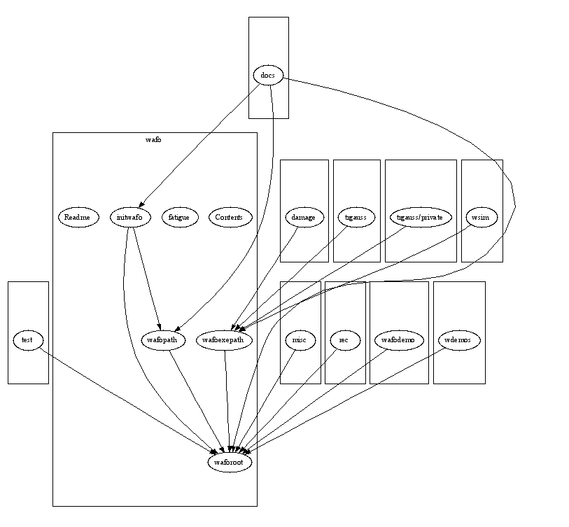 Dependency Graph for wafo\wavemodels
